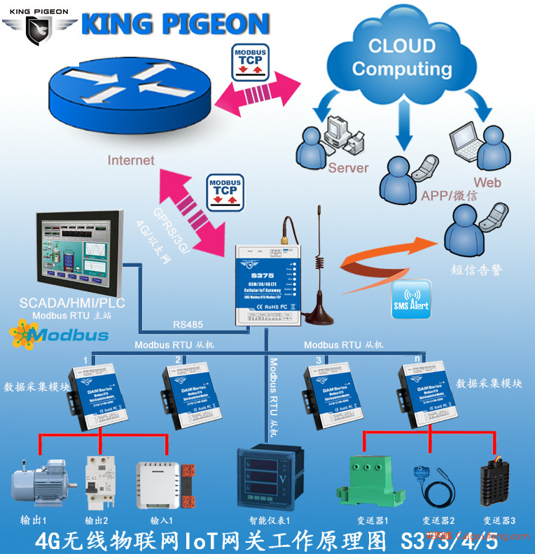 IoT工业物联网网关S375