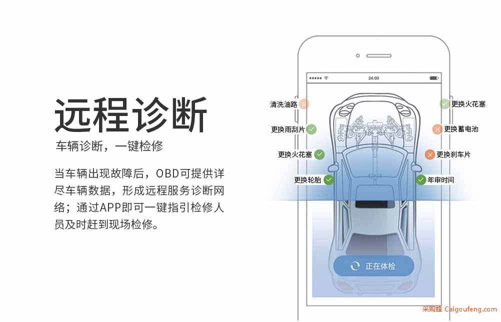 4G系列-4G全网通OBD 11.jpg