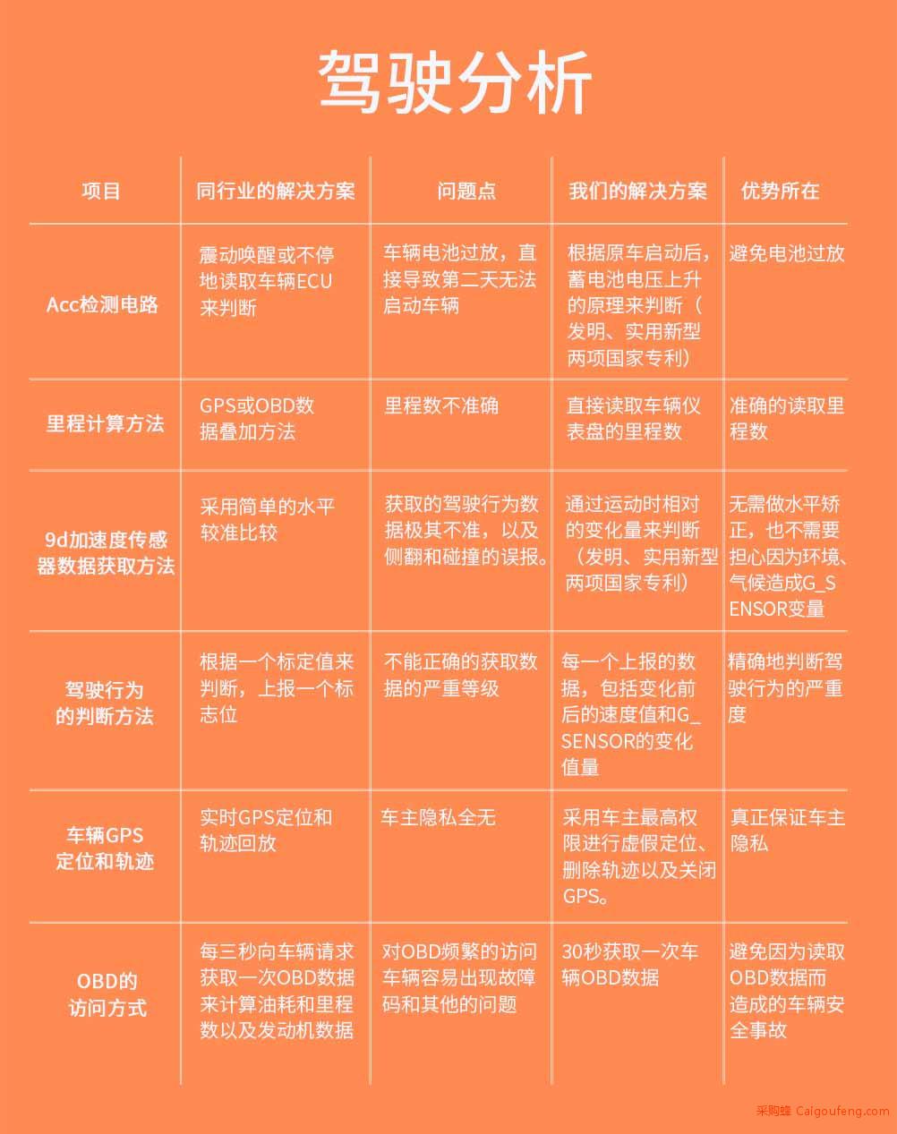 4G系列-4G全网通OBD 14.jpg