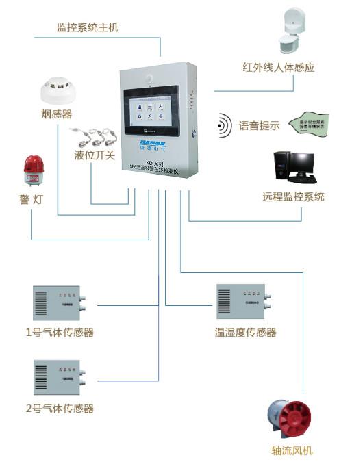 扬州康德KD-SF6 SF6气体泄漏在线监测系统